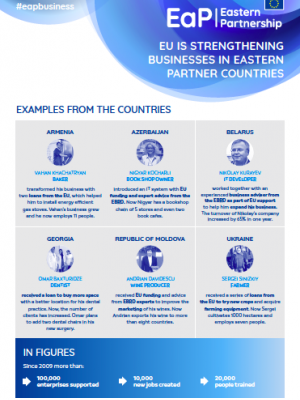 EU is strengthening businesses in Eastern Partner countries