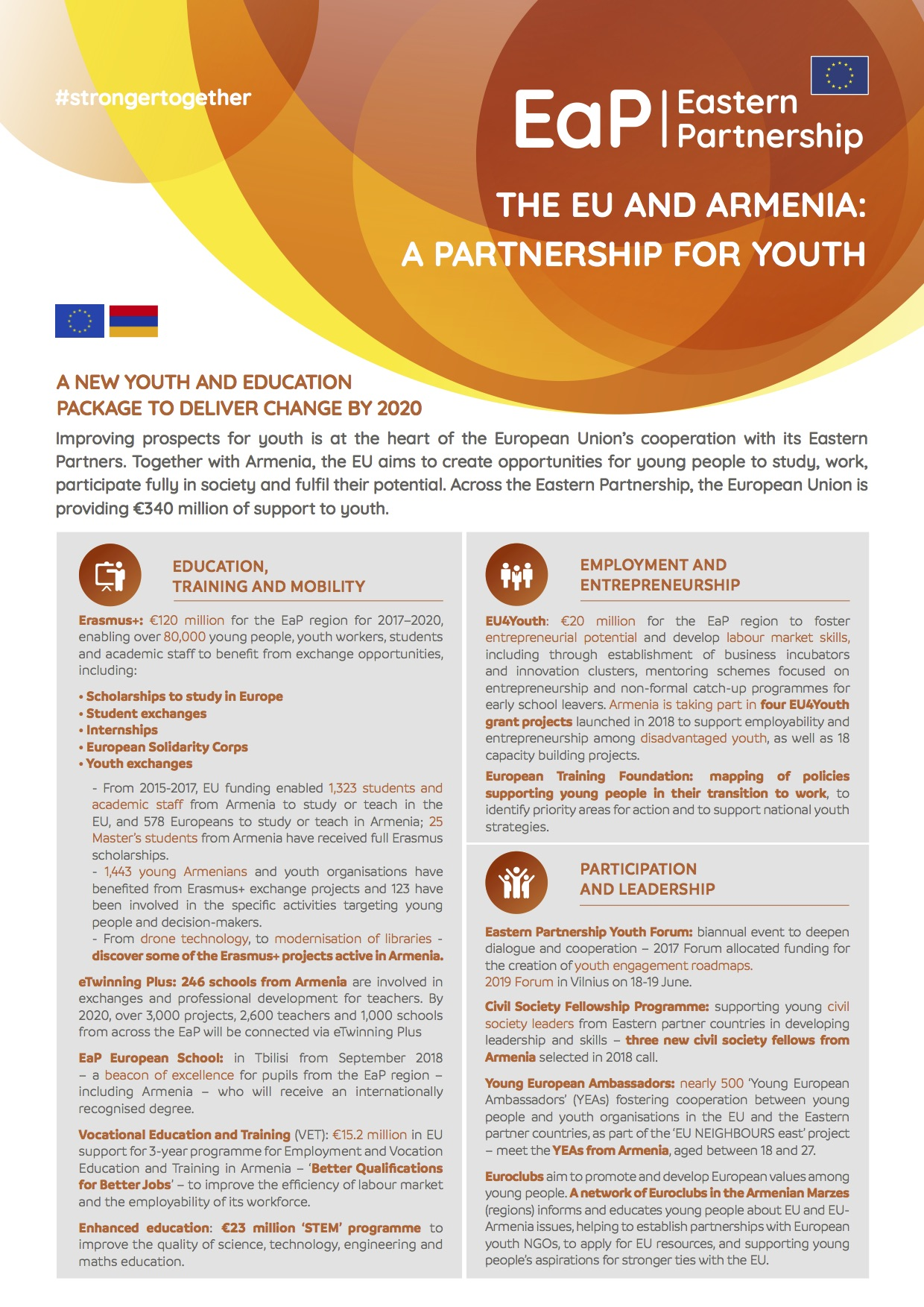 The EU and Armenia: a partnership for youth | EU Neighbours