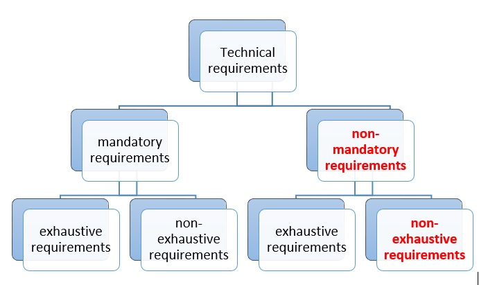 Figure 1: Technical requirements for CNCs