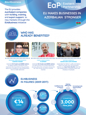 EU makes businesses in Azerbaijan stronger - EU4Business factsheet