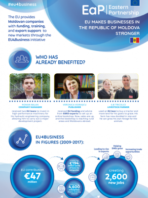 EU makes businesses in the Republic of Moldova stronger - EU4Business factsheet
