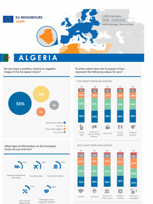 Opinion poll 2018 - Factsheet Algeria ENG