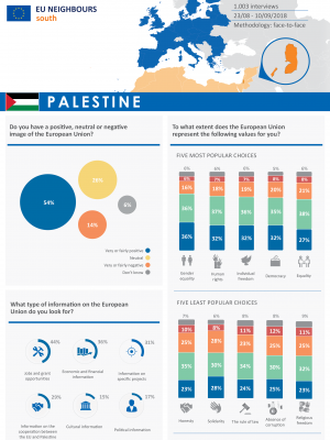 Opinion poll 2018 - Factsheet Palestine ENG