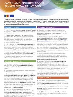 Facts and figures about EU-Moldova relations