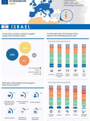 Opinion Poll 2019 - Israel (factsheet)