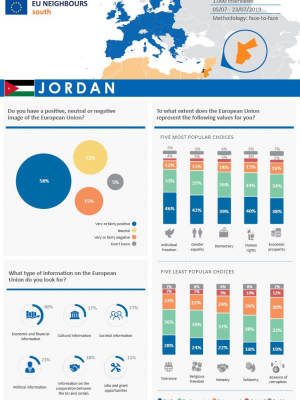 Opinion Poll 2019 - Jordan (factsheet)