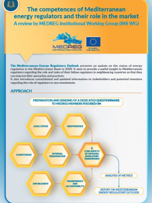 MEDREG card - The competences of Mediterranean energy regulators and their role in the market