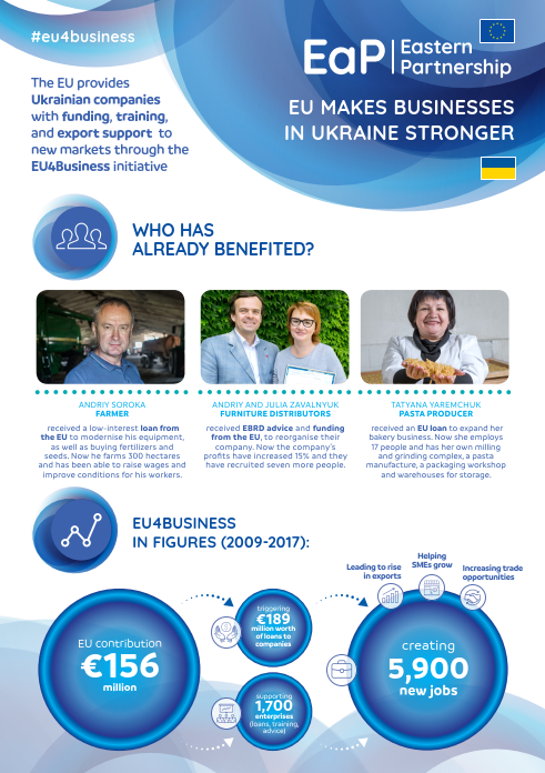 EU makes businesses in Ukraine stronger - EU4Business factsheet