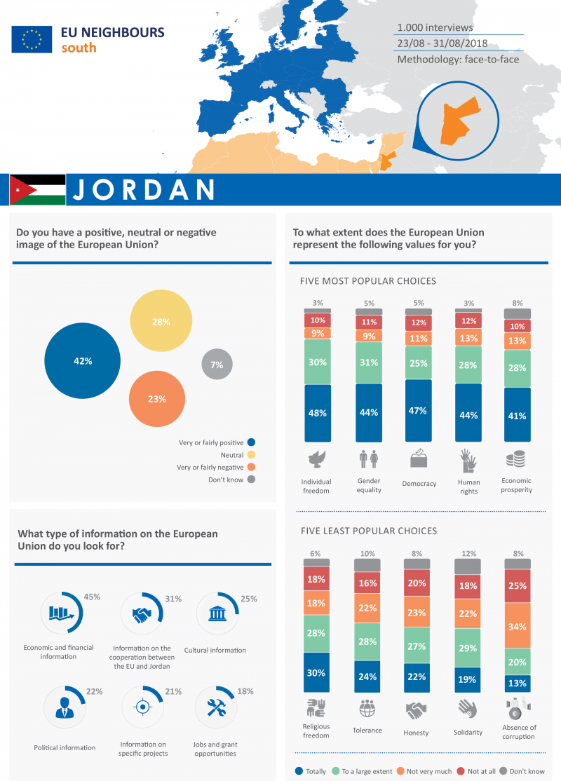 Opinion poll 2018 - Factsheet Jordan ENG