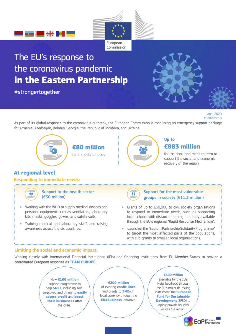 The EU's response to the coronavirus pandemic in the Eastern Partnership